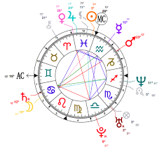 Birthchart Pisces Images Reverse Search