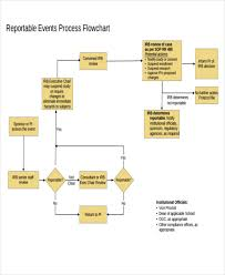 Catering Process Flow Chart Event Flow Chart Templates 5 Free Word Pdf Format