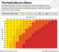 Heat Index Chart Sports Days Of 100 Degree Heat Will Become Weeks As Climate Warms