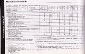 Car Maintenance Chart Car Maintenance Schedule Spreadsheet Business Form Letter