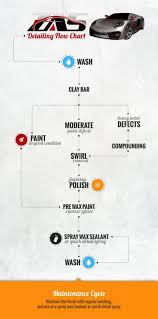Car Detailing Flow Chart By Zas Com Au Visual Ly
