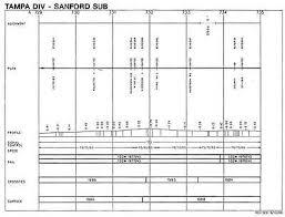 Csx Tampa Division Jacksonville Miami Track Chart Pdf On