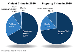 2018 Crime Statistics Released Fbi