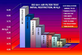 Air Filter Comparison Chart Iso 5011 Duramax Air Filter Test Report