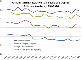 social benefits of college education often get shortchanged in    costs of college chart