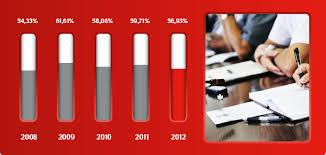 Корпоративное управление Статистика участия акционеров на годовых общих собраниях акционеров ОАО МТС за 5 лет