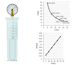 this figure contains a diagram and two graphs the diagram shows a syringe labeled with