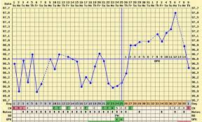 Positive Bbt Charts Anyone Else With Low Bbt Went On To Have A Healthy Pregnancy