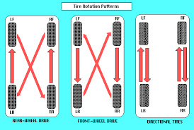 Tire Rotation Patterns Simple Proper Tire Rotation Pattern Cars