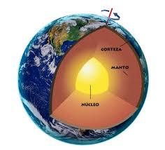 Resultado de imagen de dibujo de las capas de la tierra 3º primaria