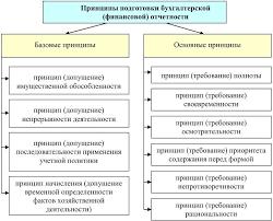 Допущения в составлении финансовой отчетности ru Приоритет содержания над формой Приоритет содержания над формой Концепция п допущения в составлении финансовой отчетности ПБУ 4 99
