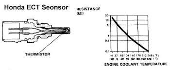 coolant temperature sensor question honda tech