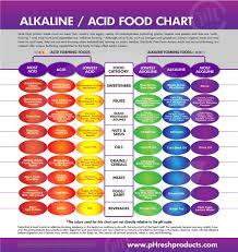Acid Alkaline Chart Alkaline Acid Food Chart A Health Blog Flickr