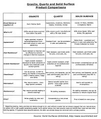 Countertop Material Comparison Chart Countertop Comparison Chart Between Granite Quartz And