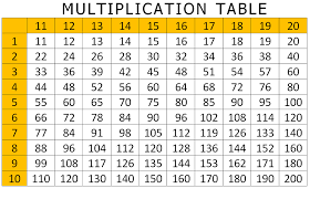 Multiply Chart Table Fun Math | Kiddo Shelter