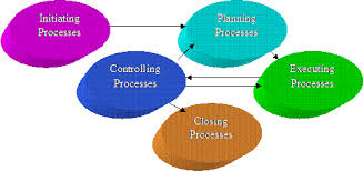 project management in the construction industry project management processes