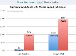 Check Out The Crazy Growth In Samsungs Ad Spending Chart