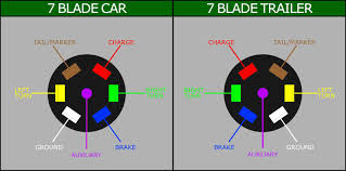 7 blade trailer plug wiring diagram to for plug jpg wiring diagram Honda Element Fan Wiring Harness Known Issue 7 blade trailer plug wiring diagram for chevrolet truck way harness honda element engine ap 14 Honda Element Clutch
