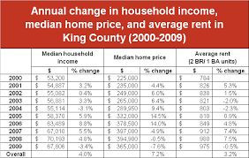 King County Median Home Price Chart Table Of Change In Housing Costs Vs Income King County