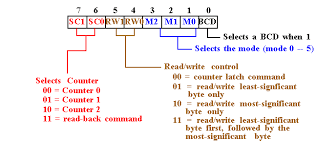 programmable keyboard display interface  the control word allows the programmer to select the counter model of operation binary or bcd count and type of operation write