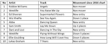 Pop Charts 2019 Funeral Music Chart 2019 My Way Or The Highway Co Op