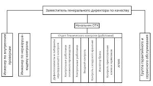 Анализ функционирования системы менеджмента качества зао Улан  Рисунок 5 Организационно функциональная схема службы качества ЗАО У УЛЗ В Системе менеджмента