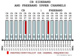 Marine Ssb Frequency Chart Citizen Band Frequency Chart Www Bedowntowndaytona Com