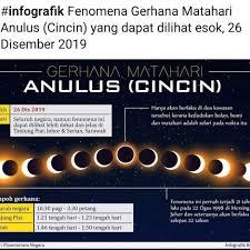 Hasil carian imej untuk Gerhana Matahari Anulus, esok 26 Disember