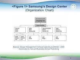 Samsung Organisation Chart 2019
