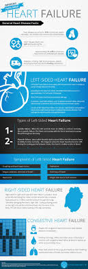 best ideas about comprehensive metabolic panel in the united states more than six million people are living heartfailure