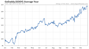 Godaddy Stock Price History Charts Gddy Dogs Of The Dow