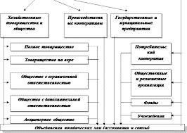 Курсовая работа Порядок создания реорганизации и ликвидации  Рисунок 1 Классификация предприятий по организационно правовым формам