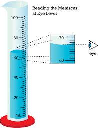 What Is Volume In Science Volume Middle School Science Blog
