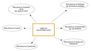 chemistry assignment sulphuric acid sulphuric acid