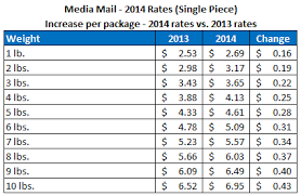 Media Mail Postage Chart Usps Announces New Postage Rates For 2014 Stamps Com Blog