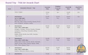 An Introduction To Thai Airways Royal Orchid Plus Award
