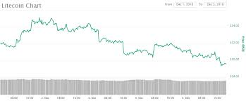 Litecoin Chart Today Litecoin Back Below 30 More Trouble For The Coin