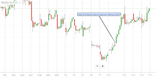 Discrepancy Between Hourly And Daily Candlestick Chart