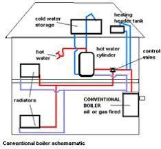 boiler flow diagram google search boilers and heaters boiler flow diagram google search