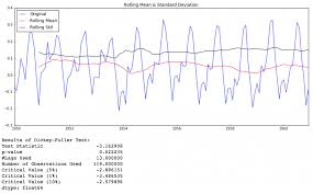 Complete Guide To Time Series Forecasting With Codes In Python