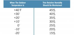 House Humidity Level Chart Engineered Wood Flooring And Indoor Humidity