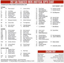 The Depth Chart Is Here The Depth Chart Is Here San