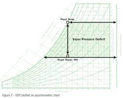 Vapor Pressure Deficit Chart Application Note 28 Vapor Pressure Defecif Hvac System