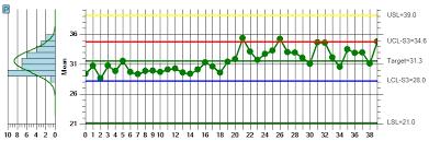 Standard Deviation Chart Online Process Measurement Indices Spc Charts Online