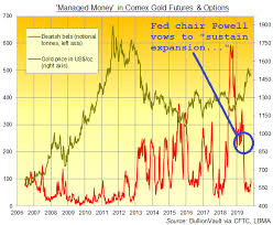 Gold Prices Extend Bounce After Comex Bears Return Global