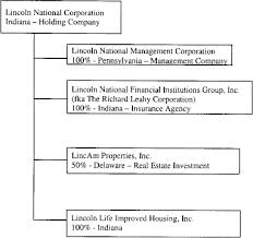 Insurance Group Chart Exhibit A Organizational Chart