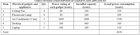 out of these five items mentioned in table i desktop and laptop computers are energy efficient it means that if these remain idle it automatically switch