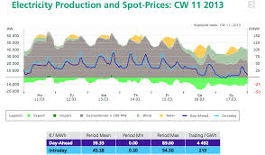 solar power th page 18 skyscraperpage forum in the first chart below you can see how electricity prices trend up electricity production demand in the middle of the day when not much electricity