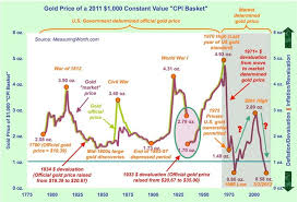 Effects Of Global War On Gold Gold Eagle