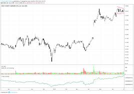 Dis Compression Pattern For Nyse Dis By Technitradertraining